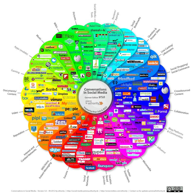 Social Media - Roland Hartmann