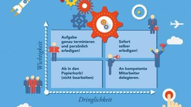 Eisenhower-Prinzip, diagonal, marketingagentur.ch